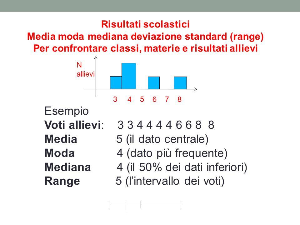Risultati scolastici Media moda mediana deviazione standard (range) Per confrontare classi, materie e risultati allievi Esempio Voti allievi: 3 3 4 4