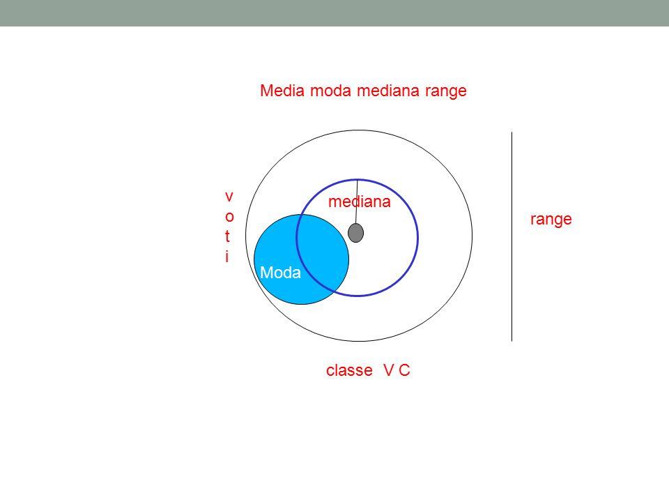 classe V C votivoti Media moda mediana range Moda range mediana