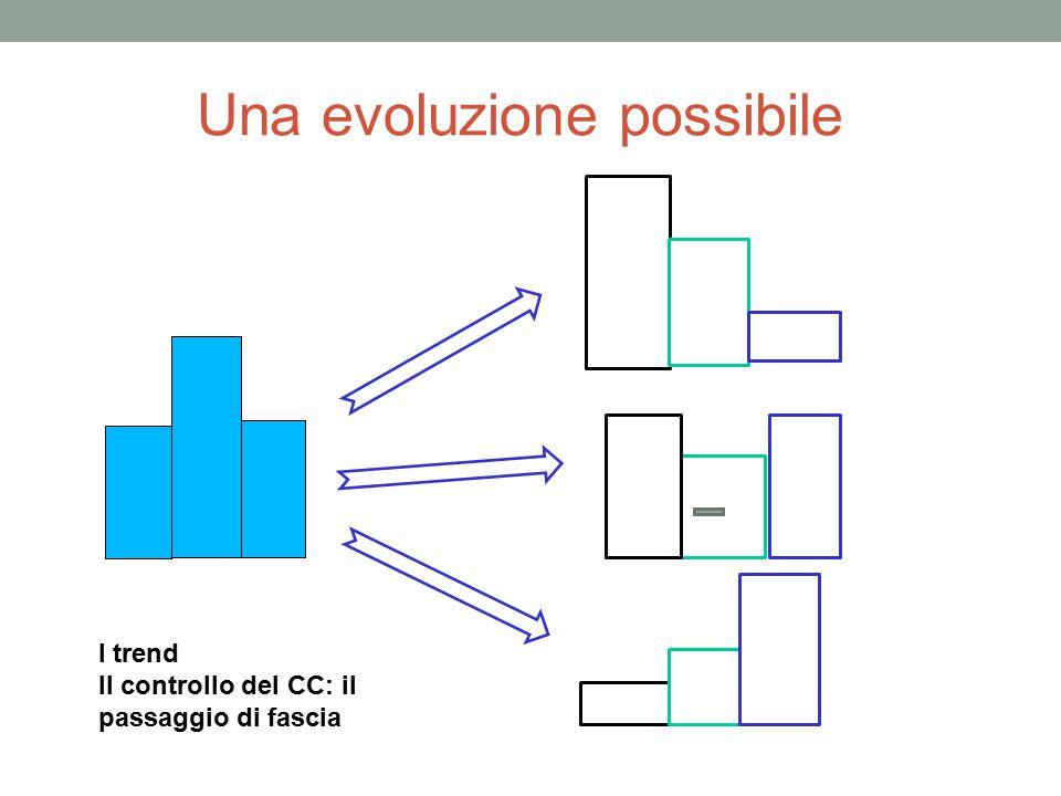 Una evoluzione possibile Las si diffic ili I trend Il controllo del CC: il passaggio di fascia