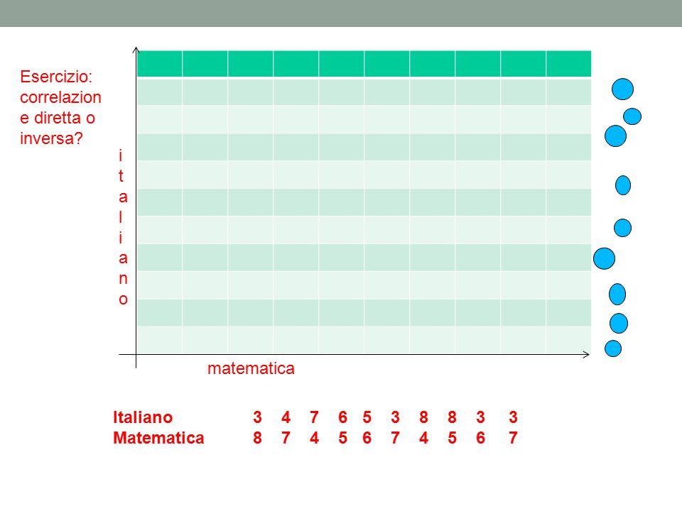 Italiano 3 4 7 6 5 3 8 8 3 3 Matematica 8 7 4 5 6 7 4 5 6 7 ItalianoItaliano matematica italianoitaliano Esercizio: correlazion e diretta o inversa?