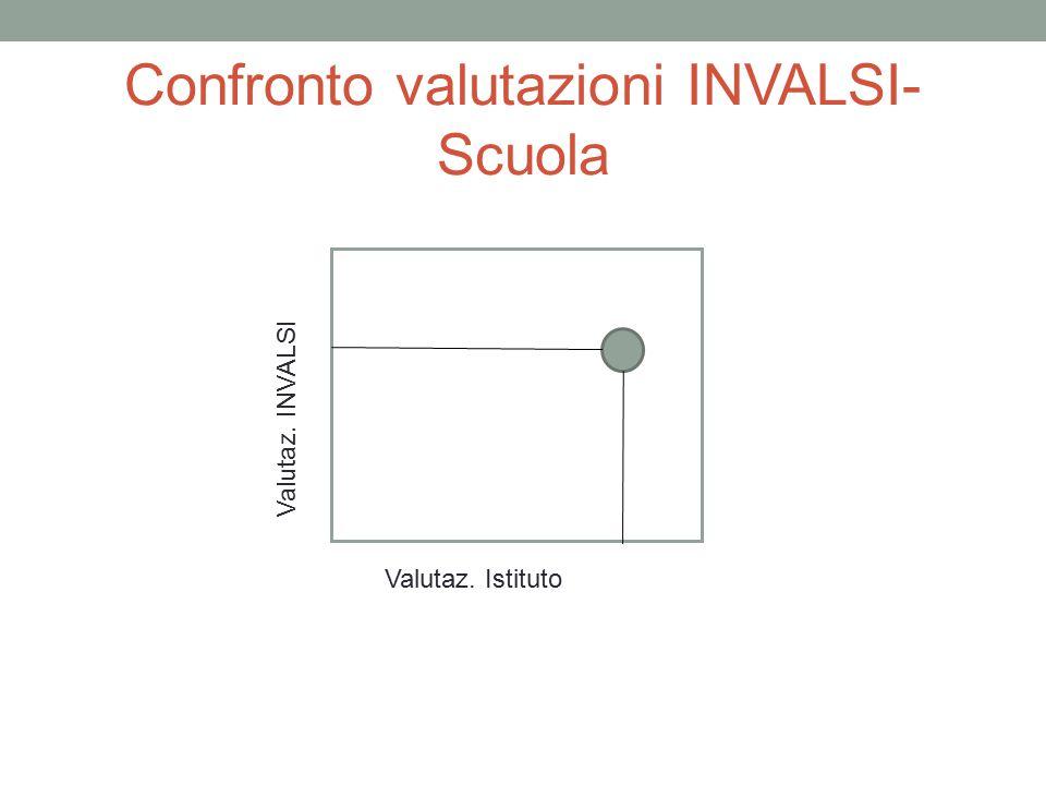 Confronto valutazioni INVALSI- Scuola Valutaz. Istituto Valutaz. INVALSI