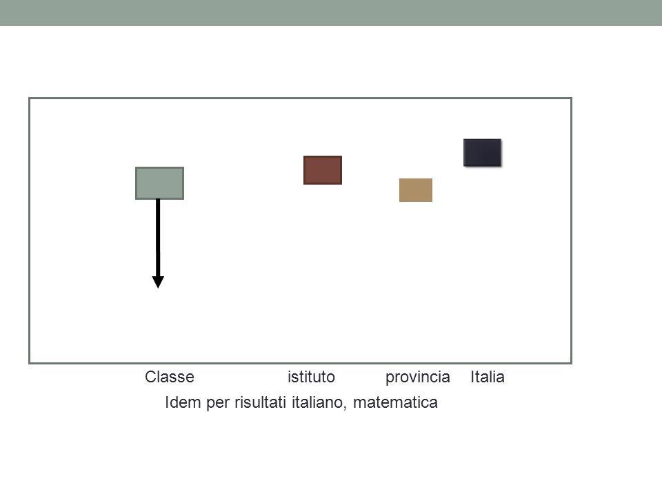 Classe istituto provincia Italia Idem per risultati italiano, matematica