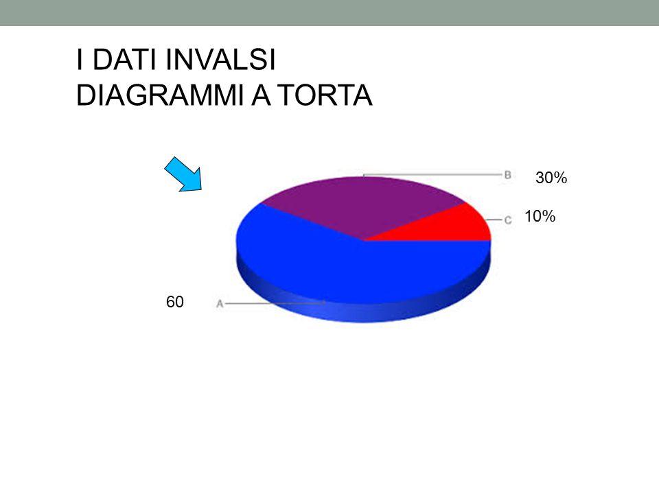 I DATI INVALSI DIAGRAMMI A TORTA 30% 10% 60