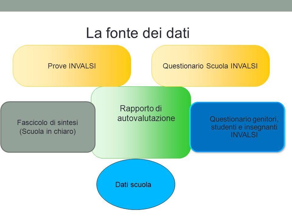 Rapporto di autovalutazione Prove INVALSIQuestionario Scuola INVALSI 41 Fascicolo di sintesi (Scuola in chiaro) La fonte dei dati Dati scuola