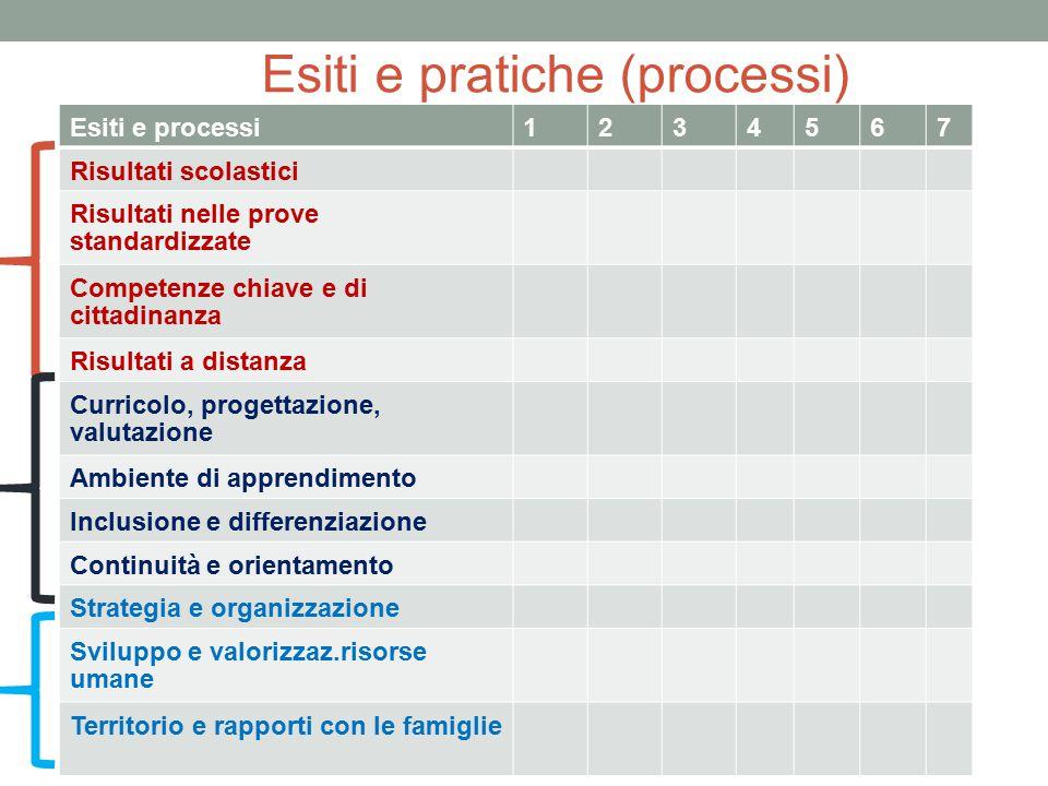 Esiti e pratiche (processi) Esiti e processi1234567 Risultati scolastici Risultati nelle prove standardizzate Competenze chiave e di cittadinanza Risu