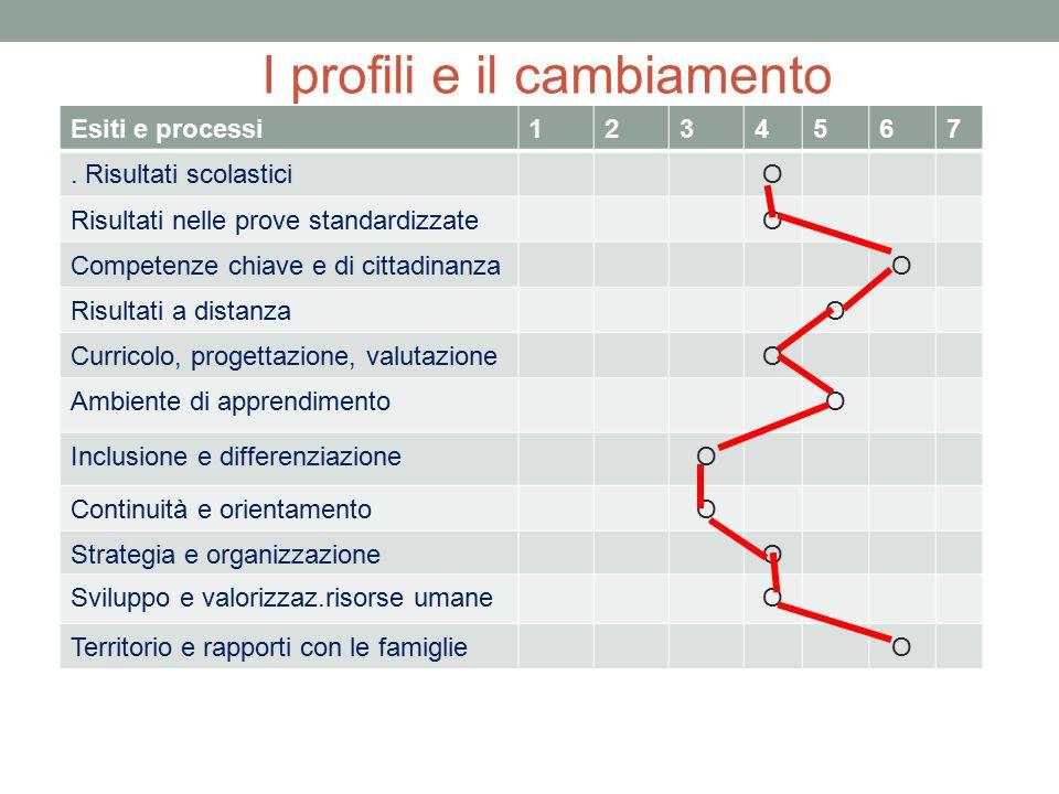 I profili e il cambiamento Esiti e processi1234567. Risultati scolastici O Risultati nelle prove standardizzateO Competenze chiave e di cittadinanzaO