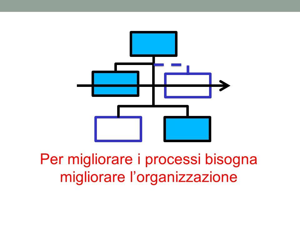 Per migliorare i processi bisogna migliorare l'organizzazione