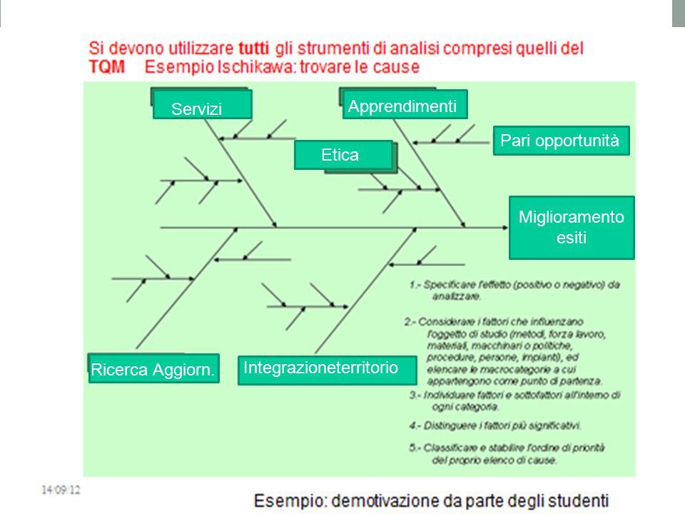 Servizi Apprendimenti Etica Pari opportunità Ricerca Aggiorn. Integrazioneterritorio Miglioramento esiti