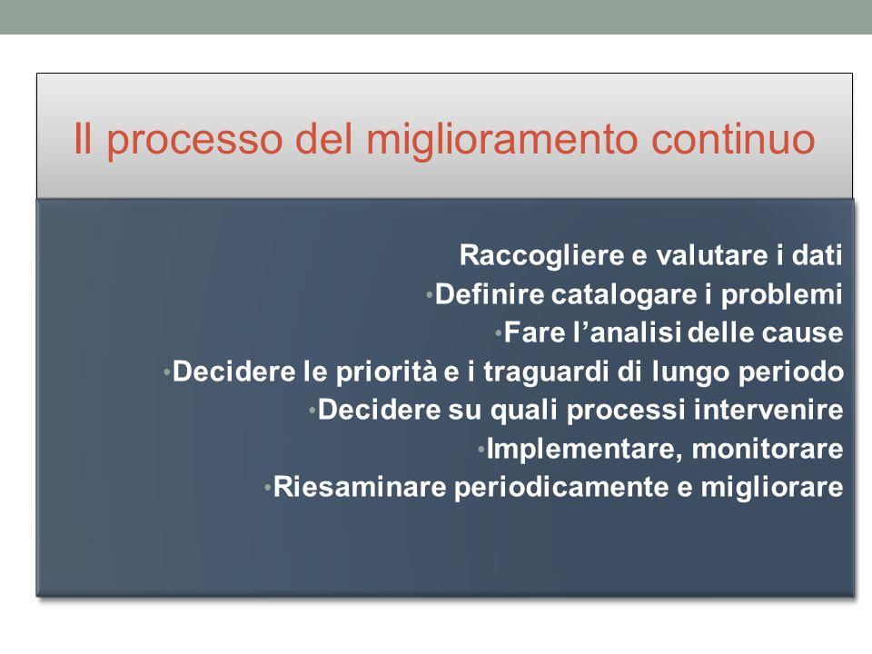 Il processo del miglioramento continuo Raccogliere e valutare i dati Definire catalogare i problemi Fare l'analisi delle cause Decidere le priorità e