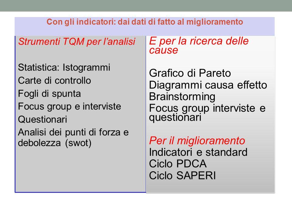 Strumenti TQM per l'analisi Statistica: Istogrammi Carte di controllo Fogli di spunta Focus group e interviste Questionari Analisi dei punti di forza