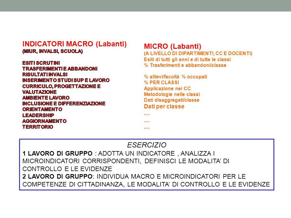 MICRO (Labanti) (A LIVELLO DI DIPARTIMENTI, CC E DOCENTI) Esiti di tutti gli anni e di tutte le classi % Trasferimenti e abbandoni/classe % allievi/fa