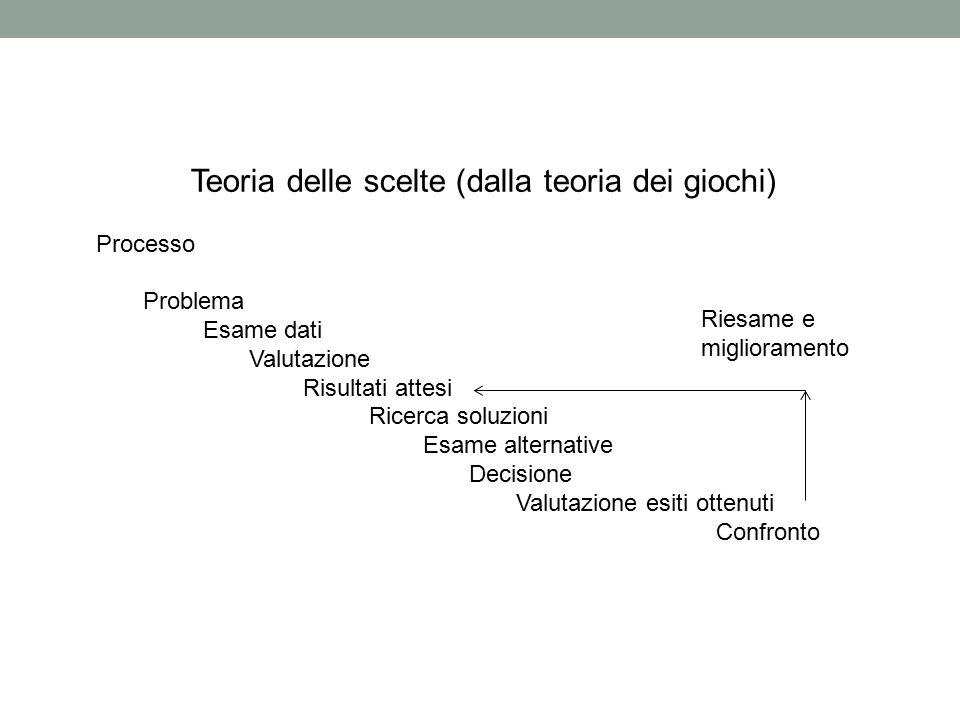 Teoria delle scelte (dalla teoria dei giochi) Processo Problema Esame dati Valutazione Risultati attesi Ricerca soluzioni Esame alternative Decisione
