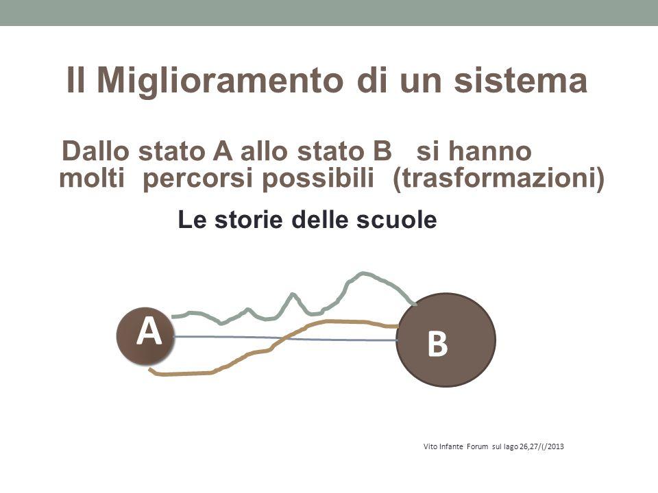 Dallo stato A allo stato B si hanno molti percorsi possibili (trasformazioni) Il Miglioramento di un sistema A B Vito Infante Forum sul lago 26,27/(/2