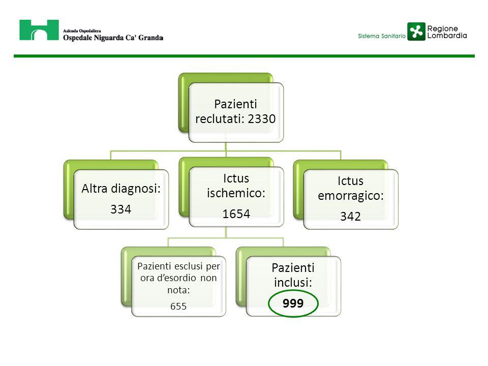 Pazienti reclutati: 2330 Altra diagnosi: 334 Ictus ischemico: 1654 Pazienti esclusi per ora d'esordio non nota: 655 Pazienti inclusi: 999 Ictus emorra