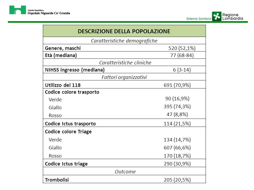 Fattori organizzativi Utilizzo del 118 691 (70,9%) Codice colore trasporto Verde Giallo Rosso 90 (16,9%) 395 (74,3%) 47 (8,8%) Codice Ictus trasporto114 (21,5%) Codice colore Triage Verde 134 (14,7%) Giallo 607 (66,6%) Rosso 170 (18,7%) Codice Ictus triage 290 (30,9%) Outcome Trombolisi205 (20,5%) DESCRIZIONE DELLA POPOLAZIONE Caratteristiche demografiche Genere, maschi 520 (52,1%) Età (mediana) 77 (68-84) Caratteristiche cliniche NIHSS ingresso (mediana) 6 (3-14)
