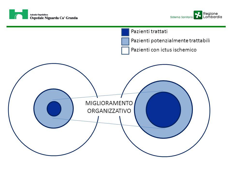 Pazienti potenzialmente trattabili Pazienti trattati Pazienti con ictus ischemico MIGLIORAMENTO ORGANIZZATIVO