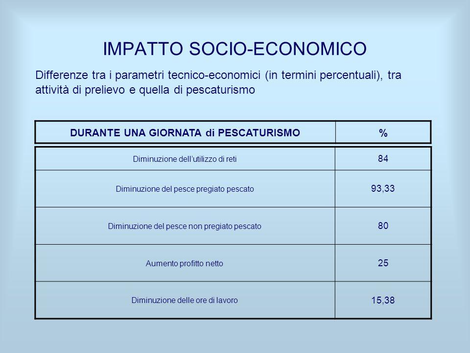 IMPATTO SOCIO-ECONOMICO Differenze tra i parametri tecnico-economici (in termini percentuali), tra attività di prelievo e quella di pescaturismo Dimin