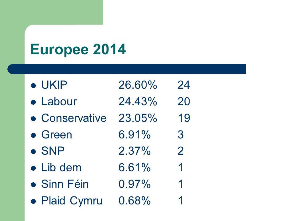 Europee 2014 UKIP 26.60%24 Labour 24.43%20 Conservative 23.05%19 Green 6.91%3 SNP2.37%2 Lib dem6.61%1 Sinn Féin0.97%1 Plaid Cymru0.68%1