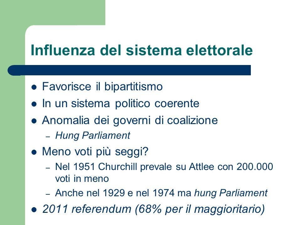 Influenza del sistema elettorale Favorisce il bipartitismo In un sistema politico coerente Anomalia dei governi di coalizione – Hung Parliament Meno v