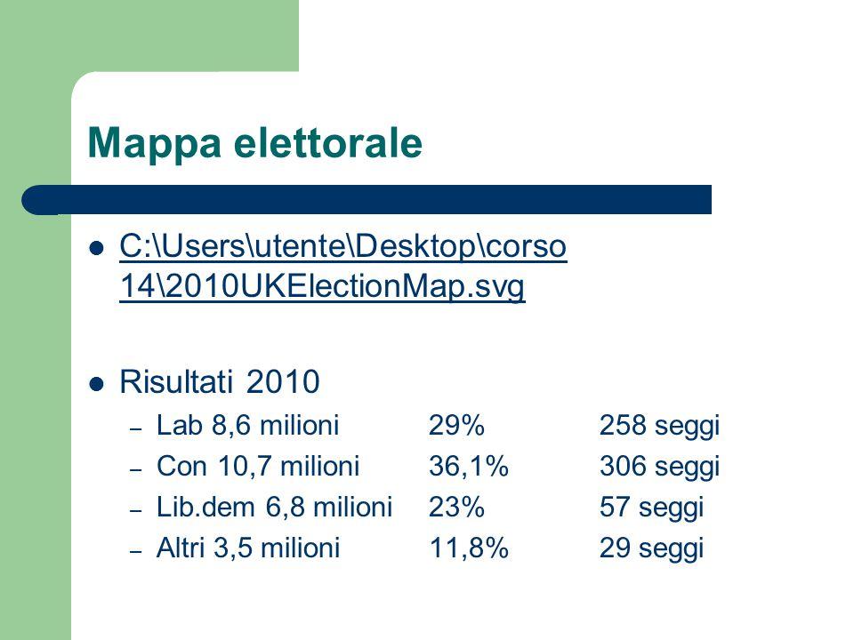 Risultati 2005 – Lab 9,5 milioni 35,2% 355seggi – Con 8,7 milioni 32,3% 197 seggi – Lib.dem 5,9 milioni 22% 62 seggi – Altri 2,8 milioni 10,4% 32 seggi