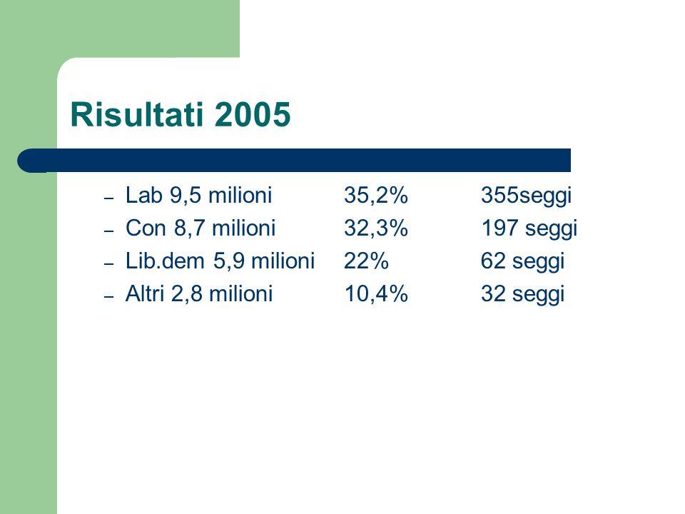 Risultati 2005 – Lab 9,5 milioni 35,2% 355seggi – Con 8,7 milioni 32,3% 197 seggi – Lib.dem 5,9 milioni 22% 62 seggi – Altri 2,8 milioni 10,4% 32 segg