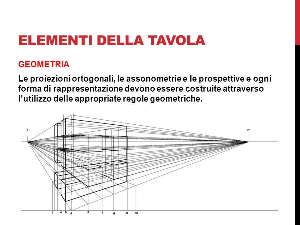 ELEMENTI DELLA TAVOLA GEOMETRIA Le proiezioni ortogonali, le assonometrie e le prospettive e ogni forma di rappresentazione devono essere costruite at