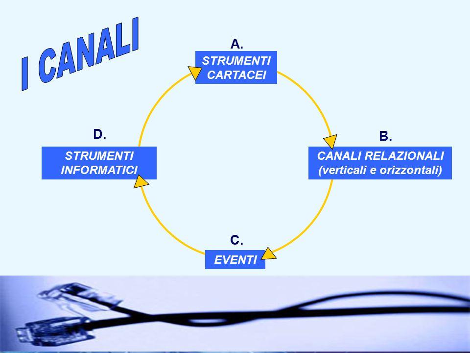 11I fondamenti della comunicazione interna STRUMENTI CARTACEI CANALI RELAZIONALI (verticali e orizzontali) STRUMENTI INFORMATICI EVENTI A.