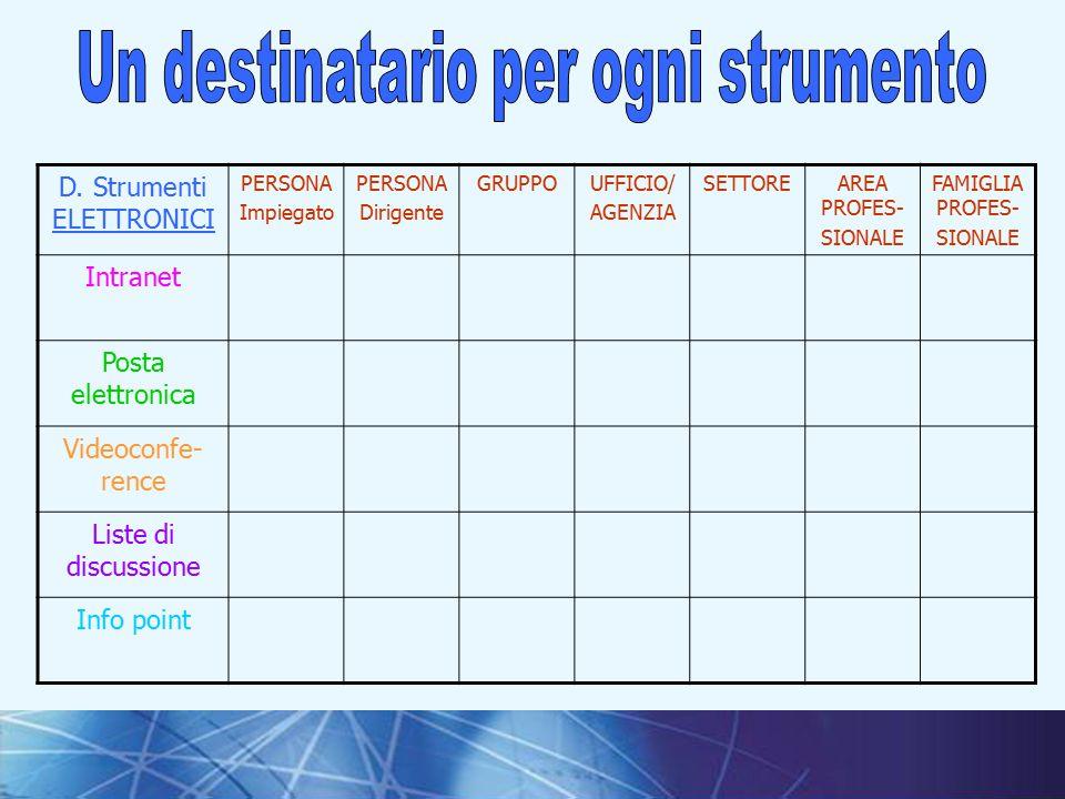 19I fondamenti della comunicazione interna D.