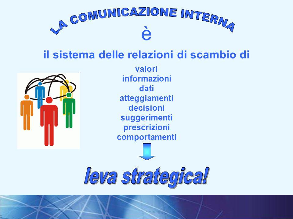 2I fondamenti della comunicazione interna è il sistema delle relazioni di scambio di valori informazioni dati atteggiamenti decisioni suggerimenti prescrizioni comportamenti