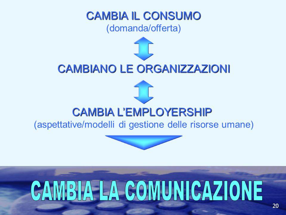 20I fondamenti della comunicazione interna CAMBIA IL CONSUMO CAMBIA IL CONSUMO (domanda/offerta) CAMBIANO LE ORGANIZZAZIONI CAMBIA L'EMPLOYERSHIP CAMBIA L'EMPLOYERSHIP (aspettative/modelli di gestione delle risorse umane) 20