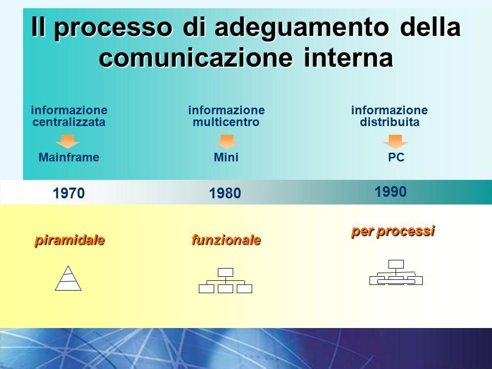 21I fondamenti della comunicazione interna 1980 1990 1970 informazione centralizzata Mainframe informazione multicentro Mini informazione distribuita PC funzionale per processi piramidale Il processo di adeguamento della comunicazione interna