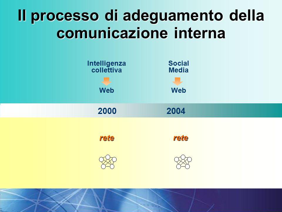 22I fondamenti della comunicazione interna 20002004 rete rete Il processo di adeguamento della comunicazione interna Intelligenza collettiva Web Social Media Web
