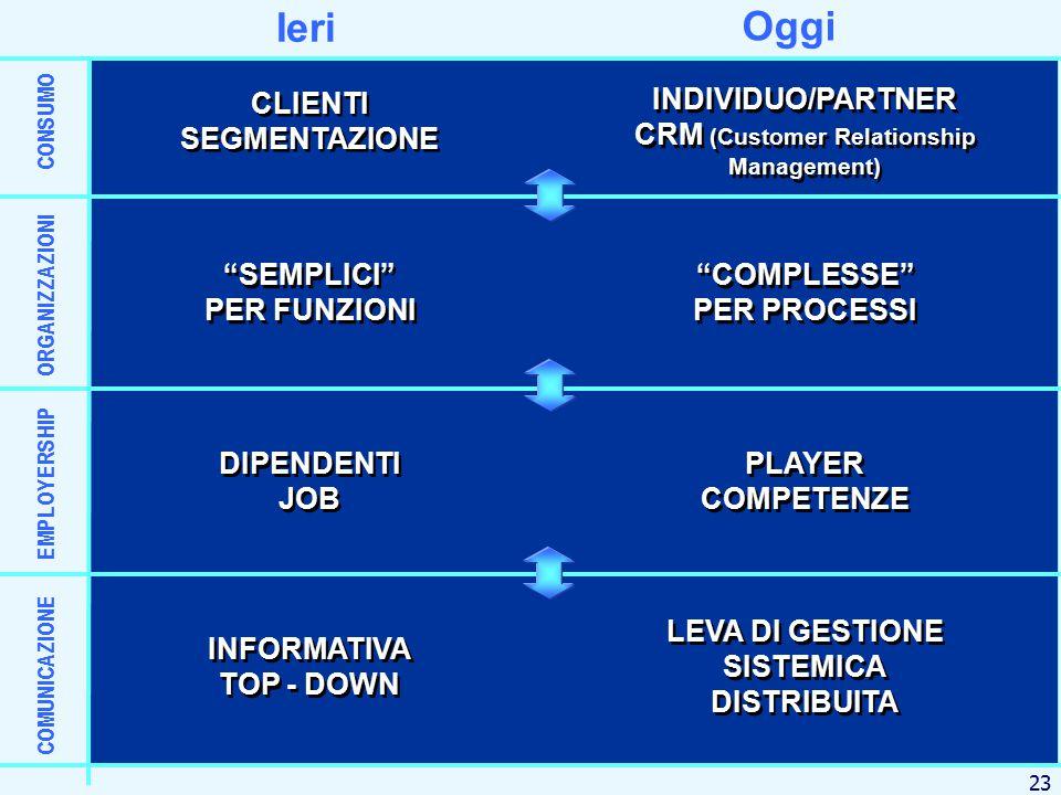 Oggi Ieri CONSUMO ORGANIZZAZIONI EMPLOYERSHIP COMUNICAZIONE CLIENTI SEGMENTAZIONE CLIENTI SEGMENTAZIONE SEMPLICI PER FUNZIONI DIPENDENTI JOB INFORMATIVA TOP - DOWN INDIVIDUO/PARTNER CRM (Customer Relationship Management) COMPLESSE PER PROCESSI PLAYER COMPETENZE PLAYER COMPETENZE LEVA DI GESTIONE SISTEMICA DISTRIBUITA LEVA DI GESTIONE SISTEMICA DISTRIBUITA 23
