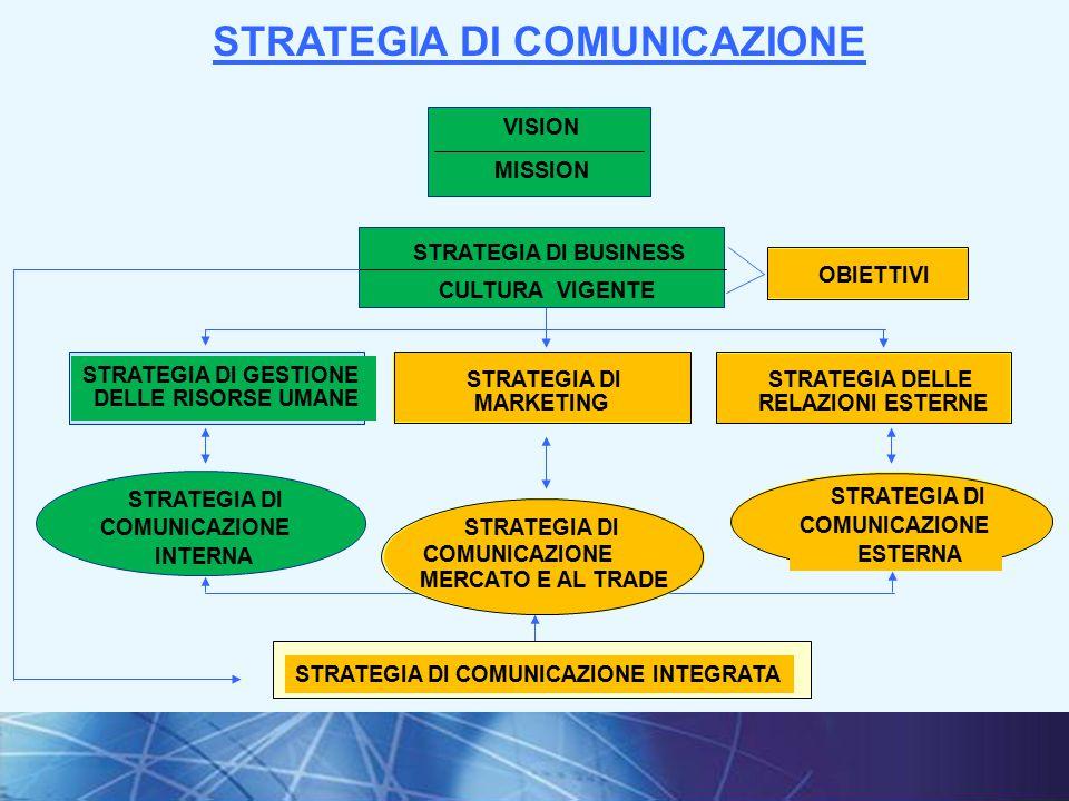 29I fondamenti della comunicazione interna VISION STRATEGIA DI BUSINESS CULTURA VIGENTE OBIETTIVI STRATEGIA DI GESTIONE DELLE RISORSE UMANE STRATEGIA DI MARKETING STRATEGIA DELLE RELAZIONI ESTERNE STRATEGIA DI COMUNICAZIONE INTERNA STRATEGIA DI COMUNICAZIONE INTEGRATA MISSION STRATEGIA DI COMUNICAZIONE ESTERNA STRATEGIA DI COMUNICAZIONE MERCATO E AL TRADE STRATEGIA DI COMUNICAZIONE