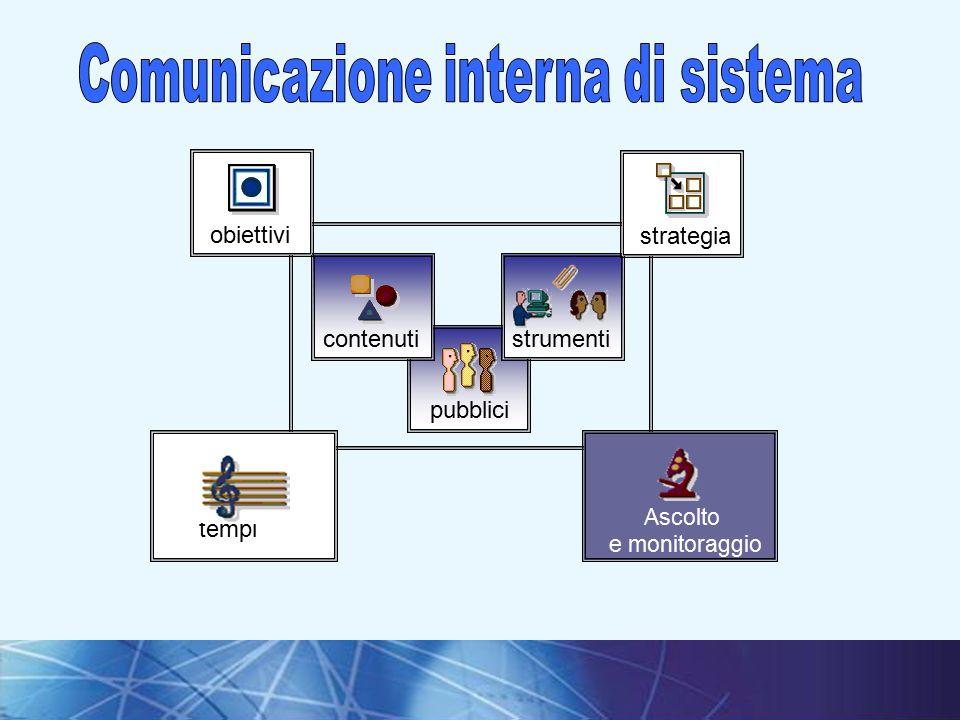 5I fondamenti della comunicazione interna pubblici contenutiobiettivistrumentistrategia Ascolto e monitoraggio tempi