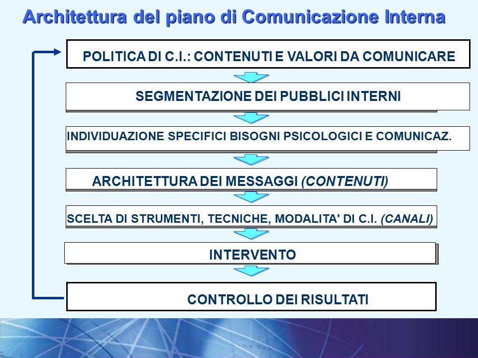 8I fondamenti della comunicazione interna Architettura del piano di Comunicazione Interna POLITICA DI C.I.: CONTENUTI E VALORI DA COMUNICARE SEGMENTAZIONE DEI PUBBLICI INTERNI CONTROLLO DEI RISULTATI INDIVIDUAZIONE SPECIFICI BISOGNI PSICOLOGICI E COMUNICAZ.