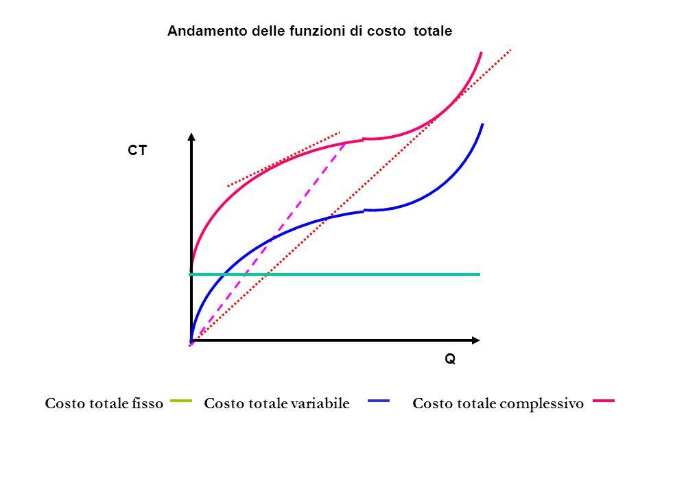 Costo totale fissoCosto totale variabileCosto totale complessivo Andamento delle funzioni di costo totale CT Q