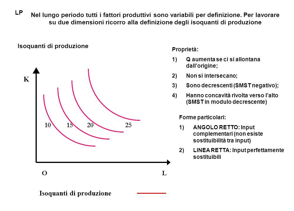 K 10 15 20 25 O L Isoquanti di produzione Nel lungo periodo tutti i fattori produttivi sono variabili per definizione. Per lavorare su due dimensioni
