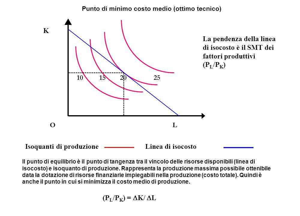 K 10 15 20 25 O L Isoquanti di produzioneLinea di isocosto Punto di minimo costo medio (ottimo tecnico) Il punto di equilibrio è il punto di tangenza