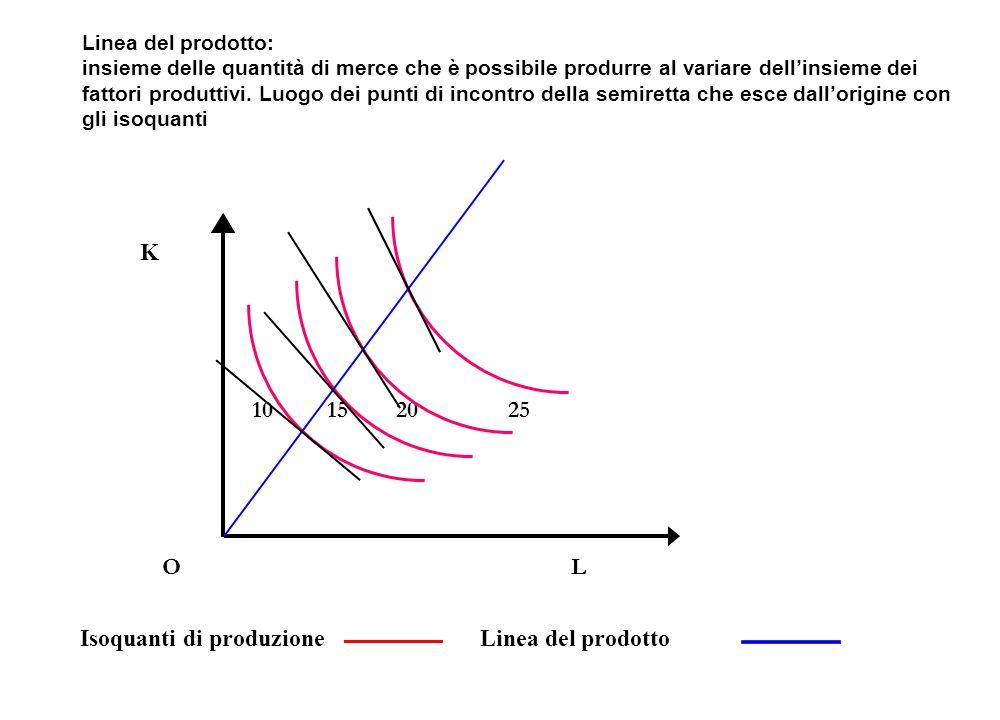 K 10 15 20 25 O L Isoquanti di produzioneLinea del prodotto Linea del prodotto: insieme delle quantità di merce che è possibile produrre al variare de
