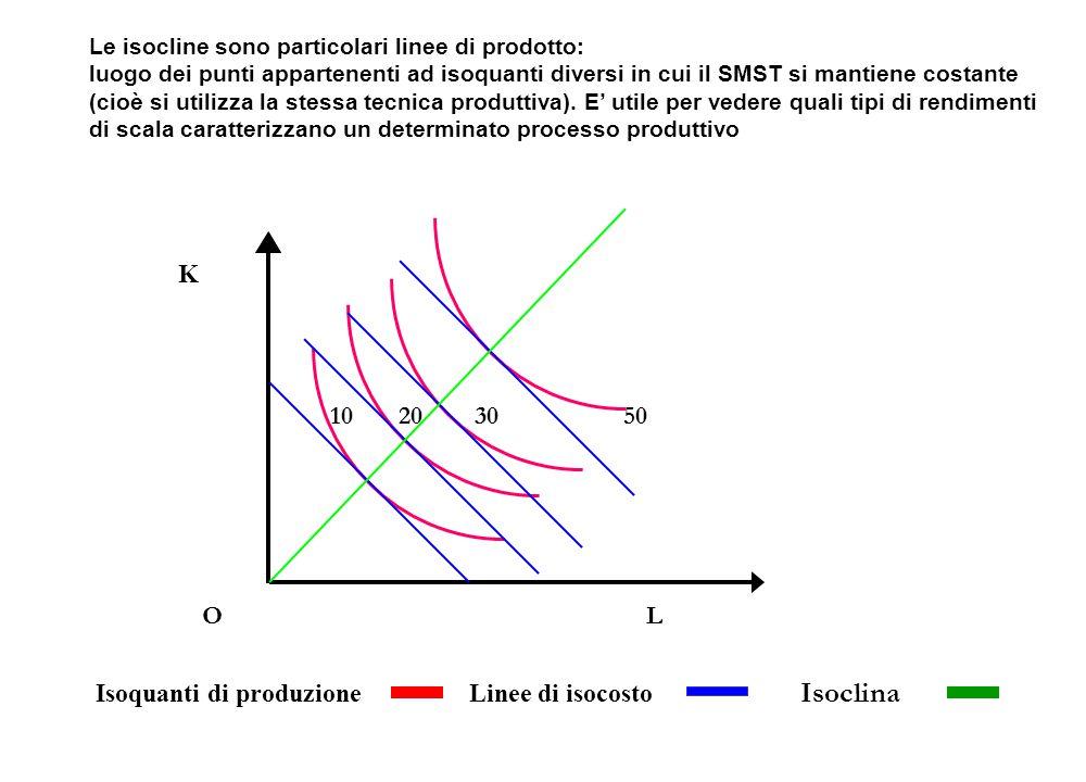 K 10 20 30 50 O L Isoquanti di produzioneLinee di isocosto Isoclina Le isocline sono particolari linee di prodotto: luogo dei punti appartenenti ad is