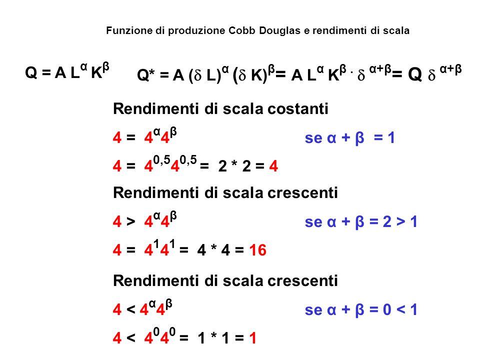 Funzione di produzione Cobb Douglas e rendimenti di scala Q = A L α K β Rendimenti di scala costanti 4 = 4 α 4 β se α + β = 1 4 = 4 0,5 4 0,5 = 2 * 2