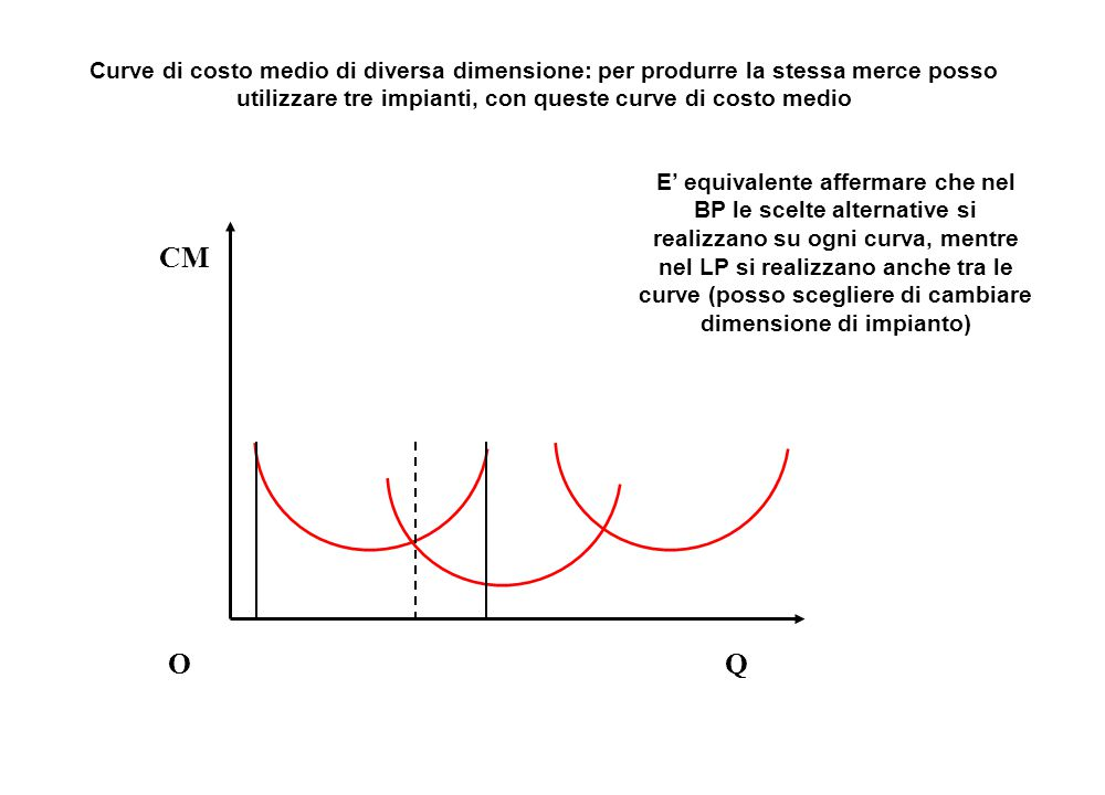 Curve di costo medio di diversa dimensione: per produrre la stessa merce posso utilizzare tre impianti, con queste curve di costo medio OQ CM E' equiv