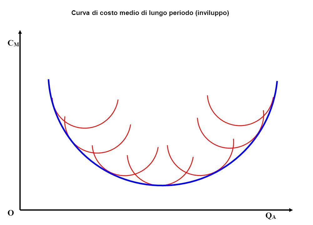 Curva di costo medio di lungo periodo (inviluppo) O CMCM QAQA