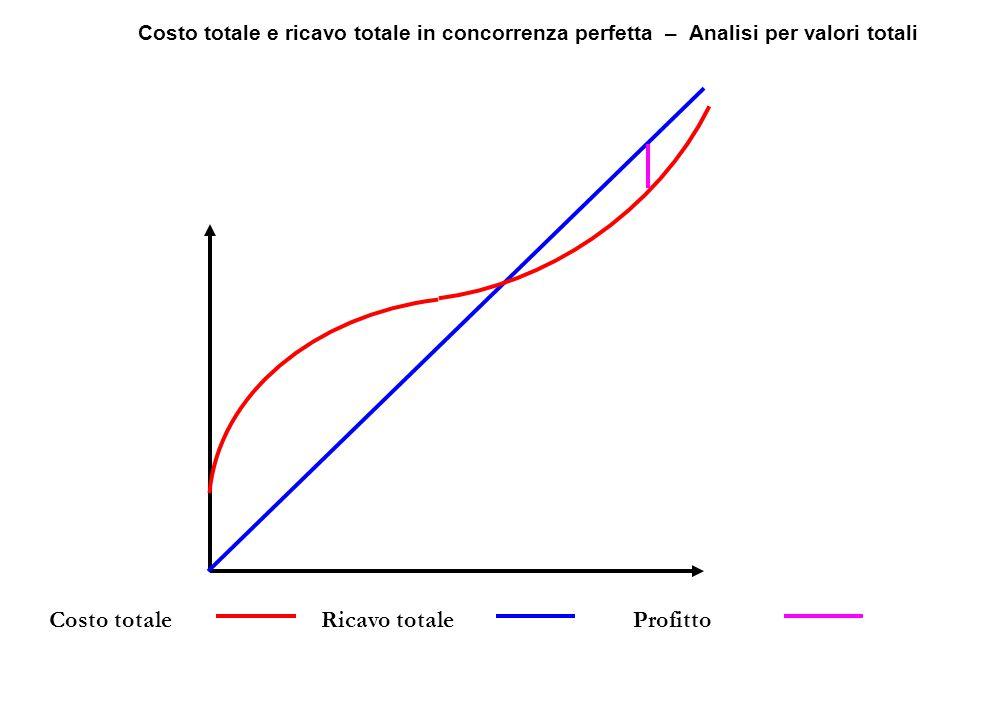Costo totaleRicavo totaleProfitto Costo totale e ricavo totale in concorrenza perfetta – Analisi per valori totali