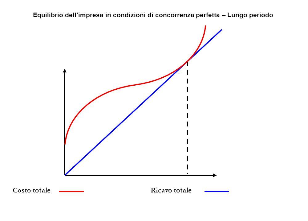 Ricavo totaleCosto totale Equilibrio dell'impresa in condizioni di concorrenza perfetta – Lungo periodo
