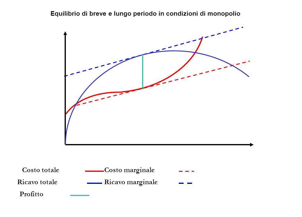Costo totaleCosto marginale Ricavo totaleRicavo marginale Profitto Equilibrio di breve e lungo periodo in condizioni di monopolio
