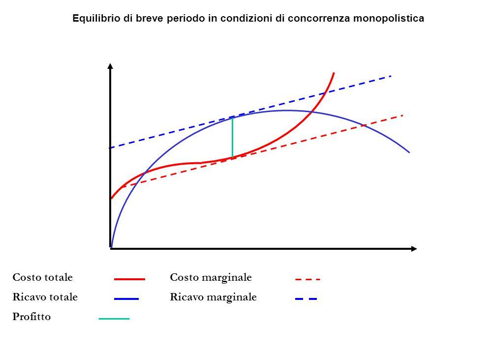 Costo marginale Ricavo marginale Costo totale Ricavo totale Profitto Equilibrio di breve periodo in condizioni di concorrenza monopolistica