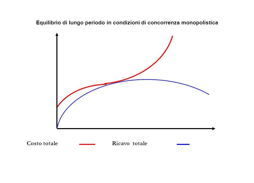 Costo totaleRicavo totale Equilibrio di lungo periodo in condizioni di concorrenza monopolistica