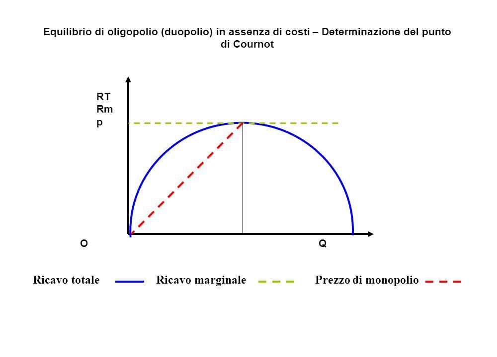 Ricavo totale RT Rm p Ricavo marginalePrezzo di monopolio Equilibrio di oligopolio (duopolio) in assenza di costi – Determinazione del punto di Courno